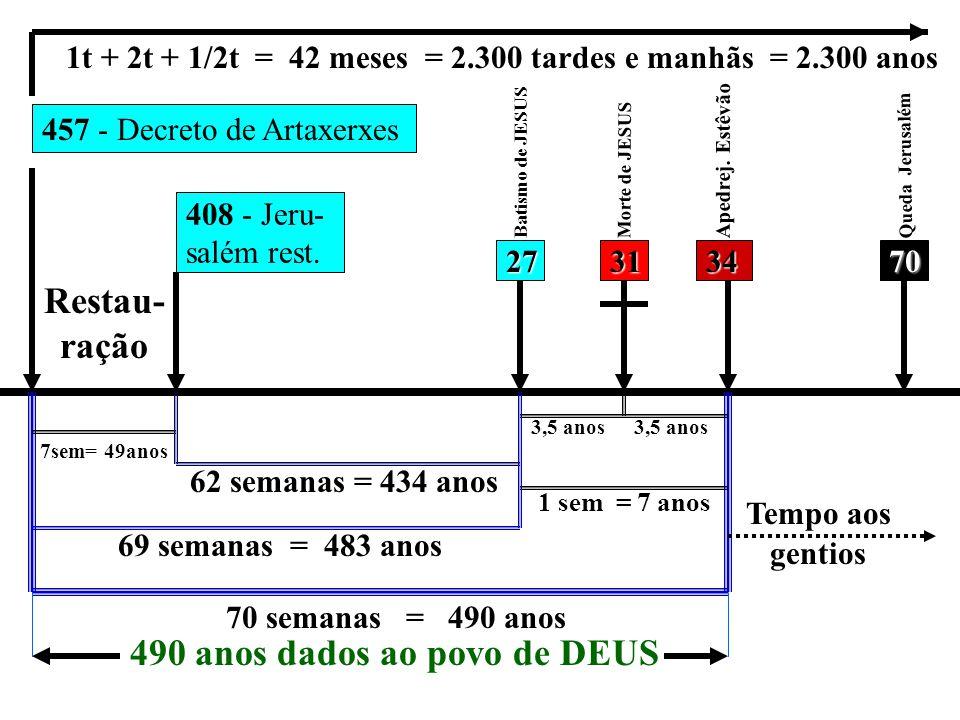 457 - Decreto de Artaxerxes 1t + 2t + 1/2t = 42 meses = 2.300 tardes e manhãs = 2.300 anos 408 - Jeru- salém rest.