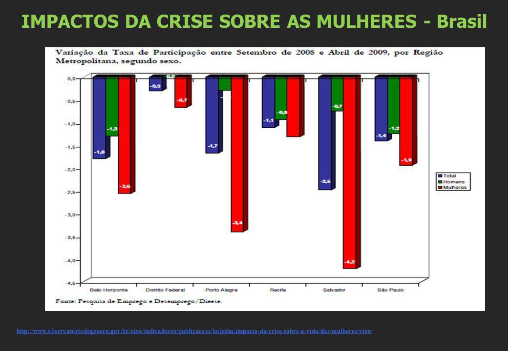 IMPACTOS DA CRISE SOBRE AS MULHERES - Brasil http://www.observatoriodegenero.gov.br/eixo/indicadores/publicacoes/boletim-impacto-da-crise-sobre-a-vida-das-mulheres/view