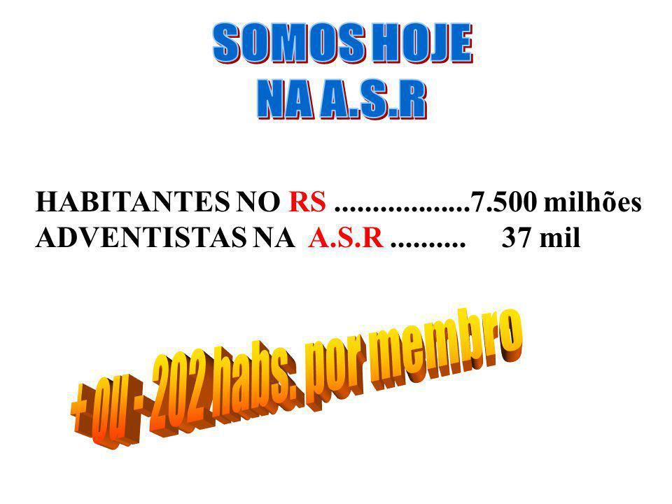 HABITANTES NO RS..................7.500 milhões ADVENTISTAS NA A.S.R.......... 37 mil