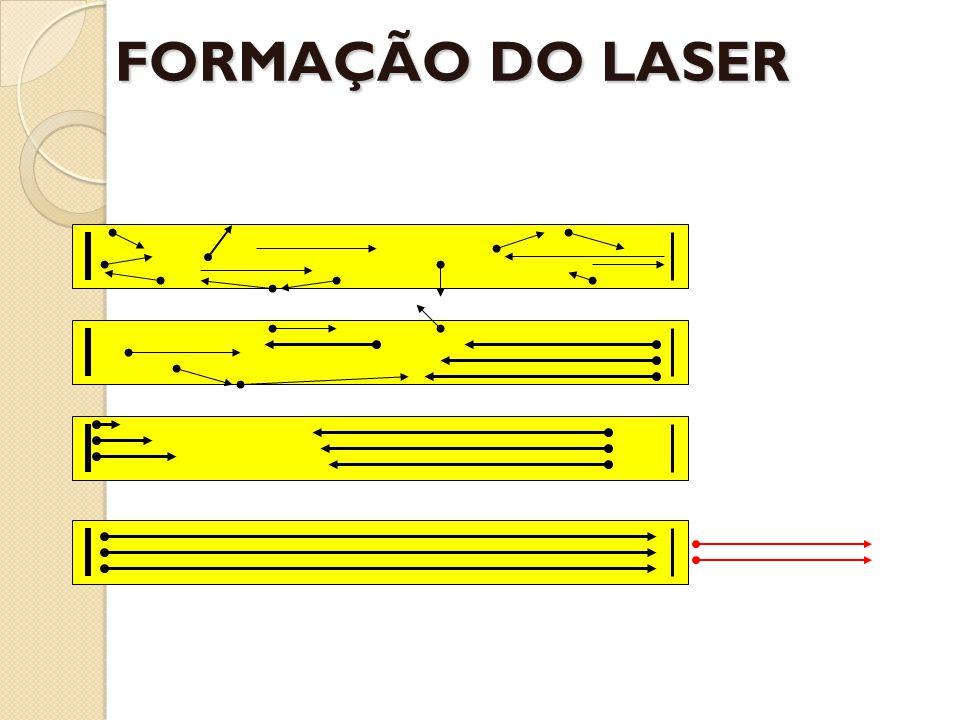 FORMAÇÃO DO LASER
