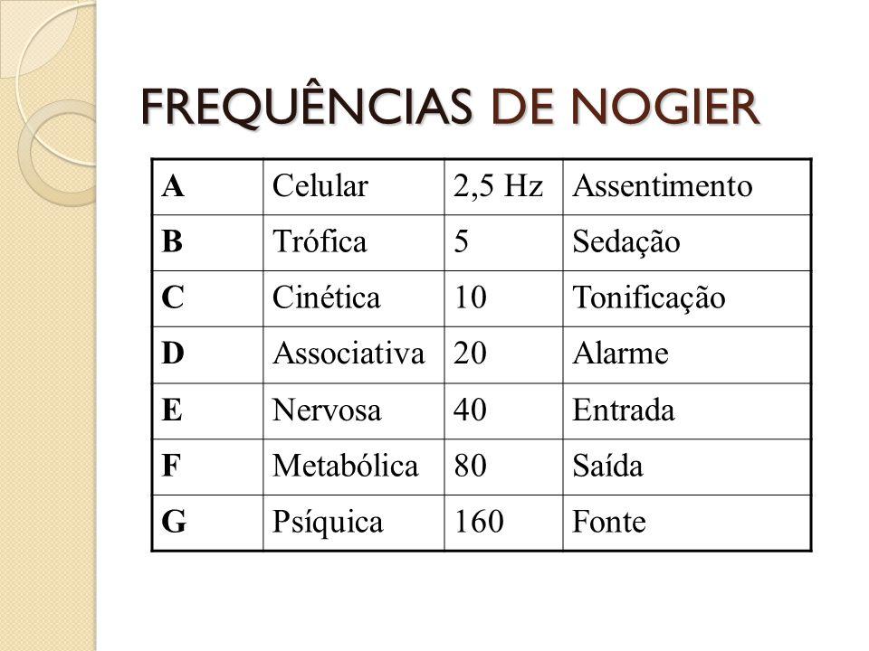 FREQUÊNCIAS DE NOGIER ACelular2,5 HzAssentimento BTrófica5Sedação CCinética10Tonificação DAssociativa20Alarme ENervosa40Entrada FMetabólica80Saída GPs