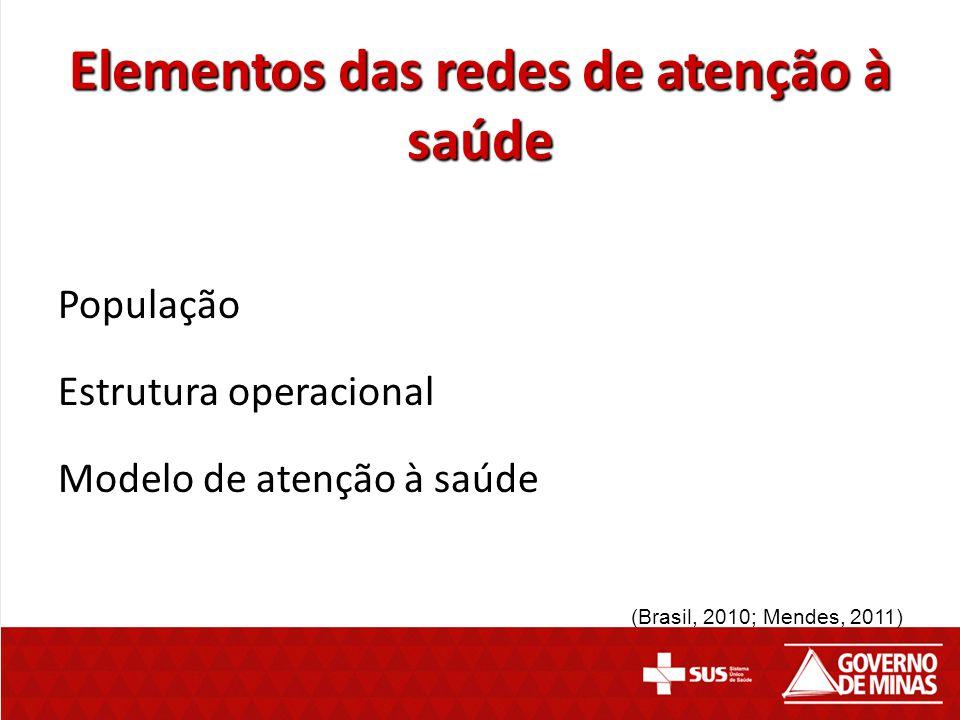 Elementos das redes de atenção à saúde População Estrutura operacional Modelo de atenção à saúde (Brasil, 2010; Mendes, 2011)