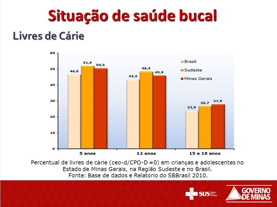 Percentual de livres de c á rie (ceo-d/CPO-D =0) em crian ç as e adolescentes no Estado de Minas Gerais, na Região Sudeste e no Brasil. Fonte: Base de