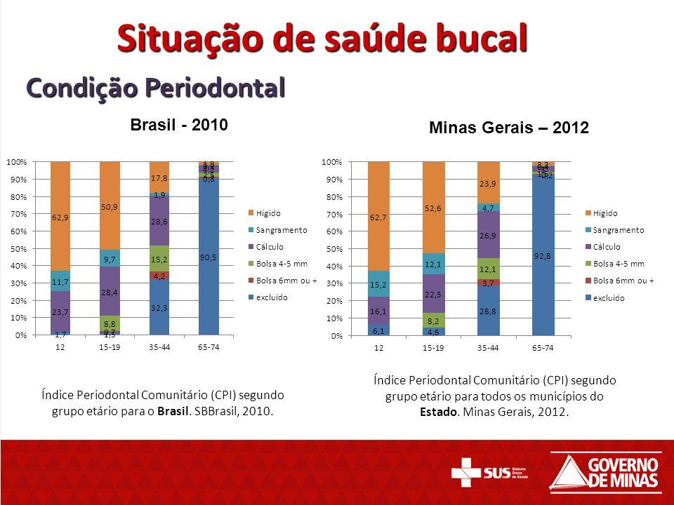 Condição Periodontal Índice Periodontal Comunitário (CPI) segundo grupo etário para o Brasil. SBBrasil, 2010. Índice Periodontal Comunitário (CPI) seg