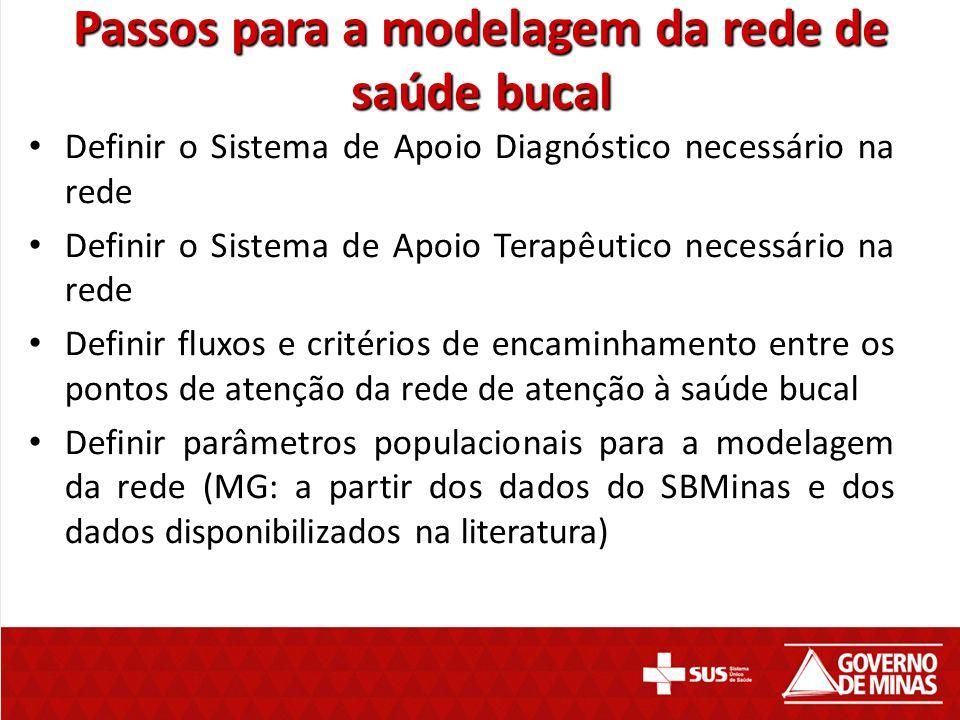 Passos para a modelagem da rede de saúde bucal Definir o Sistema de Apoio Diagnóstico necessário na rede Definir o Sistema de Apoio Terapêutico necess