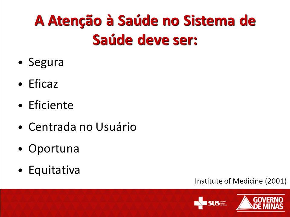 A Atenção à Saúde no Sistema de Saúde deve ser: Segura Eficaz Eficiente Centrada no Usuário Oportuna Equitativa Institute of Medicine (2001)