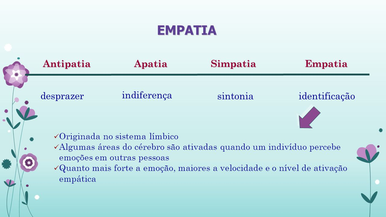 ApatiaAntipatiaEmpatiaSimpatia desprazer indiferença identificaçãosintonia EMPATIA Originada no sistema límbico Algumas áreas do cérebro são ativadas quando um indivíduo percebe emoções em outras pessoas Quanto mais forte a emoção, maiores a velocidade e o nível de ativação empática