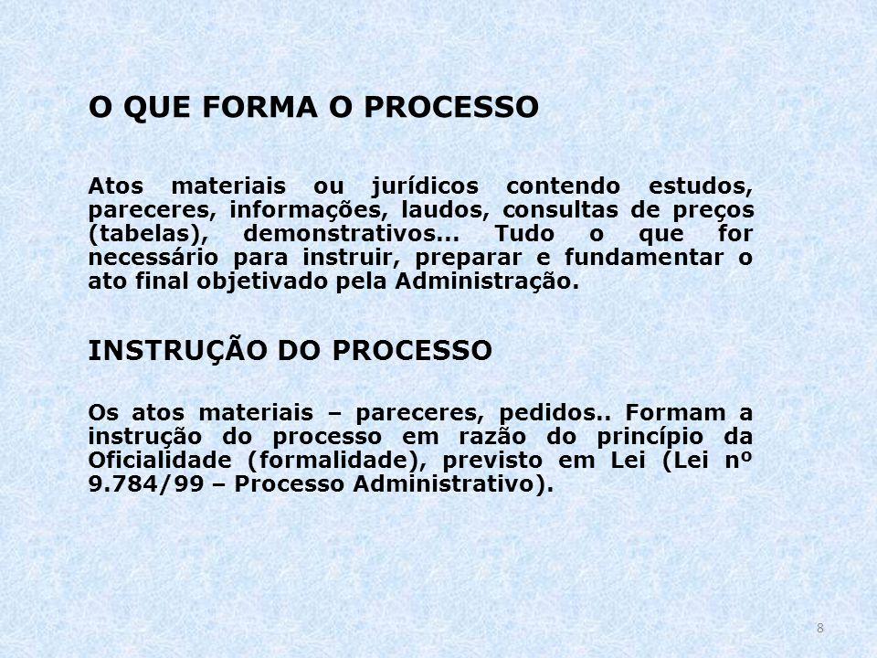 O QUE FORMA O PROCESSO Atos materiais ou jurídicos contendo estudos, pareceres, informações, laudos, consultas de preços (tabelas), demonstrativos...