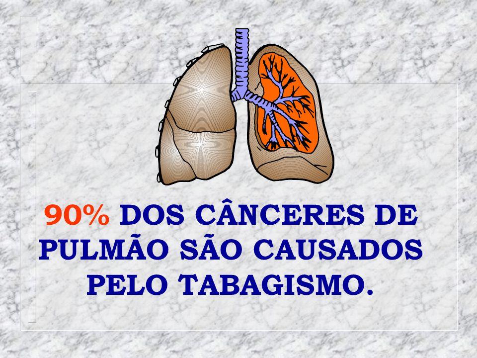 90% DOS CÂNCERES DE PULMÃO SÃO CAUSADOS PELO TABAGISMO.