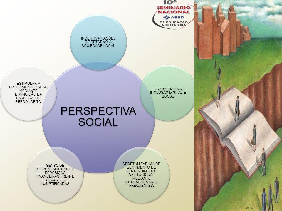 PERSPECTIVA SOCIAL INCENTIVAR AÇÕES DE RETORNO A SOCIEDADE LOCAL TRABALHAR NA INCLUSÃO DIGITAL E SOCIAL OPORTUNIZAR MAIOR SENTIMENTO DE PERTENCIMENTO INSTITUCIONAL, MEDIANTE INTERAÇÕES MAIS FREQUENTES.