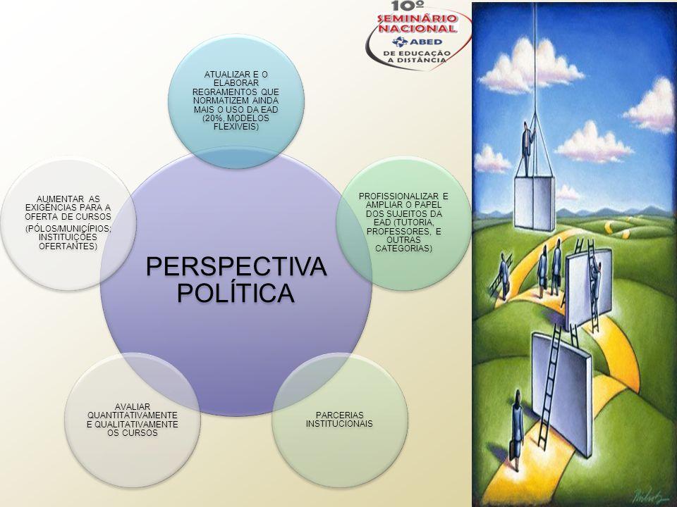 PERSPECTIVA POLÍTICA ATUALIZAR E O ELABORAR REGRAMENTOS QUE NORMATIZEM AINDA MAIS O USO DA EAD (20%, MODELOS FLEXÍVEIS) PROFISSIONALIZAR E AMPLIAR O PAPEL DOS SUJEITOS DA EAD (TUTORIA, PROFESSORES, E OUTRAS CATEGORIAS) PARCERIAS INSTITUCIONAIS AVALIAR QUANTITATIVAMENTE E QUALITATIVAMENTE OS CURSOS AUMENTAR AS EXIGÊNCIAS PARA A OFERTA DE CURSOS (PÓLOS/MUNICÍPIOS; INSTITUIÇÕES OFERTANTES)