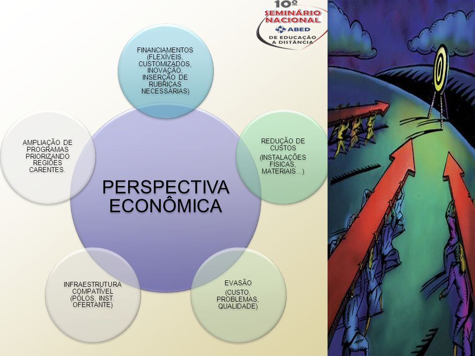PERSPECTIVA ECONÔMICA FINANCIAMENTOS (FLEXÍVEIS, CUSTOMIZADOS, INOVAÇÃO, INSERÇÃO DE RUBRICAS NECESSÁRIAS) REDUÇÃO DE CUSTOS (INSTALAÇÕES FÍSICAS, MATERIAIS…) EVASÃO (CUSTO, PROBLEMAS, QUALIDADE) INFRAESTRUTURA COMPATÍVEL (PÓLOS, INST.