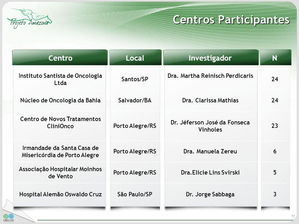 11 CentroLocalInvestigadorN Instituto Santista de Oncologia Ltda Santos/SP Dra. Martha Reinisch Perdicaris 24 Núcleo de Oncologia da BahiaSalvador/BAD
