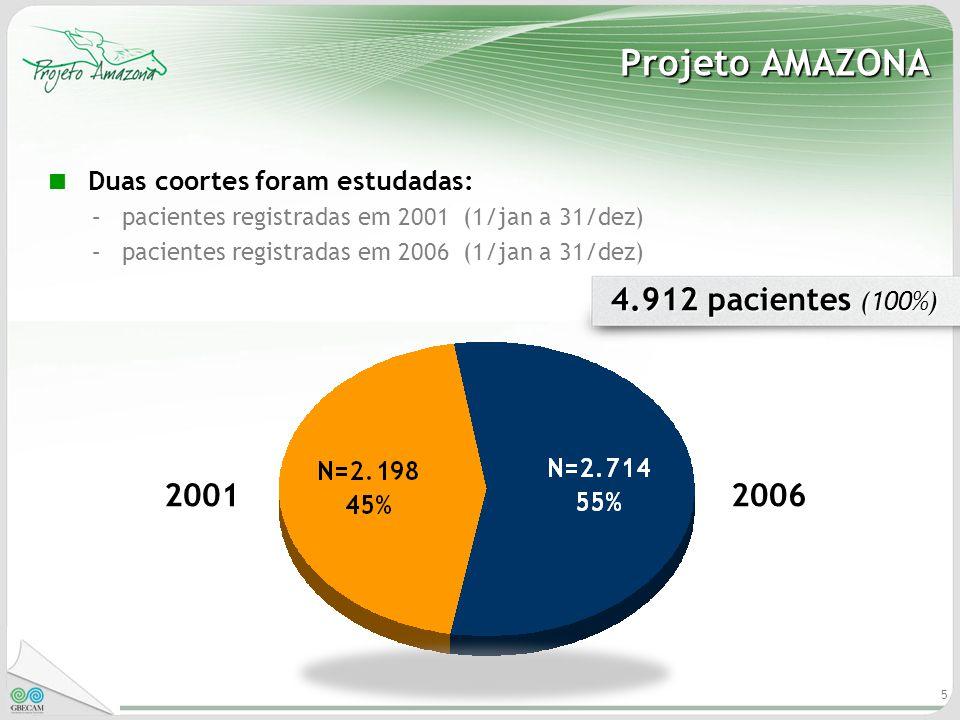 5 Projeto AMAZONA Duas coortes foram estudadas: –pacientes registradas em 2001 (1/jan a 31/dez) –pacientes registradas em 2006 (1/jan a 31/dez) 4.912