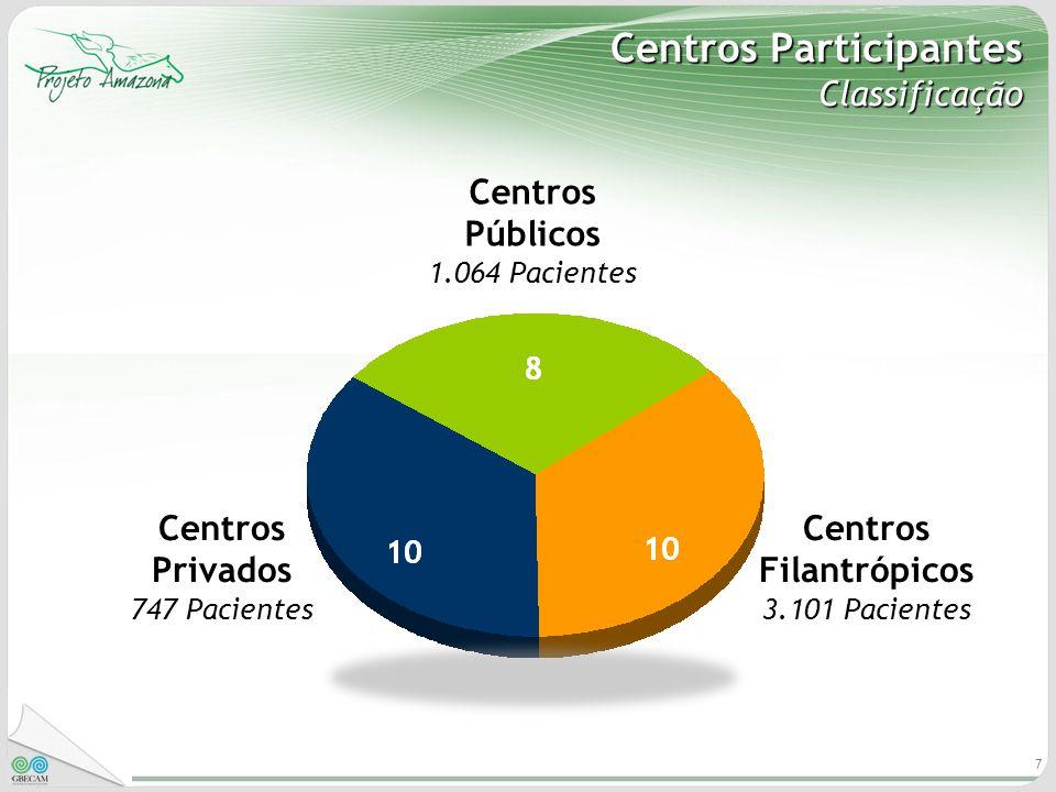 7 Centros Participantes Classificação Centros Públicos 1.064 Pacientes Centros Privados 747 Pacientes Centros Filantrópicos 3.101 Pacientes