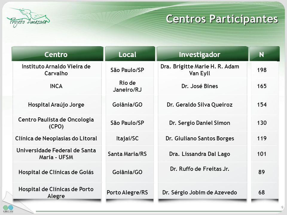 9 Centros Participantes CentroLocalInvestigadorN Instituto Arnaldo Vieira de Carvalho São Paulo/SP Dra. Brigitte Marie H. R. Adam Van Eyll 198 INCA Ri