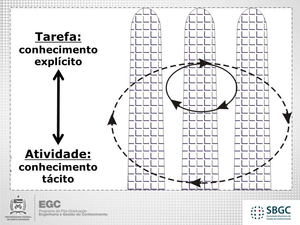 Tarefa: conhecimento explícito Atividade: conhecimento tácito Nível Estratégico Nível Gerencial Nível Operacional