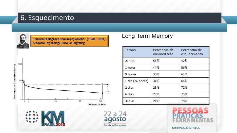 6. Esquecimento TempoPercentual de memorização Percentual de esquecimento 20min.58%42% 1 hora44%56% 9 horas36%64% 1 dia (24 horas)34%66% 2 dias28%72%