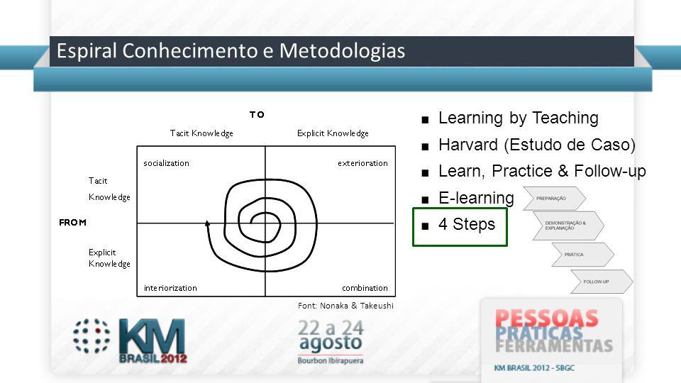 Font: Nonaka & Takeushi Espiral Conhecimento e Metodologias Learning by Teaching Harvard (Estudo de Caso) Learn, Practice & Follow-up E-learning 4 Ste