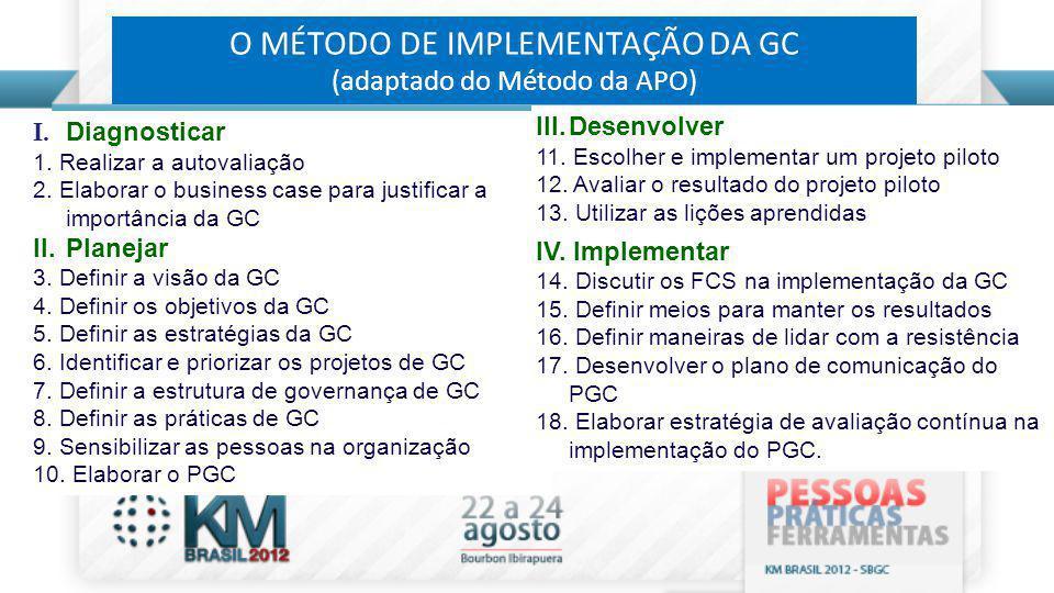 O MÉTODO DE IMPLEMENTAÇÃO DA GC (adaptado do Método da APO) I. Diagnosticar 1. Realizar a autovaliação 2. Elaborar o business case para justificar a i