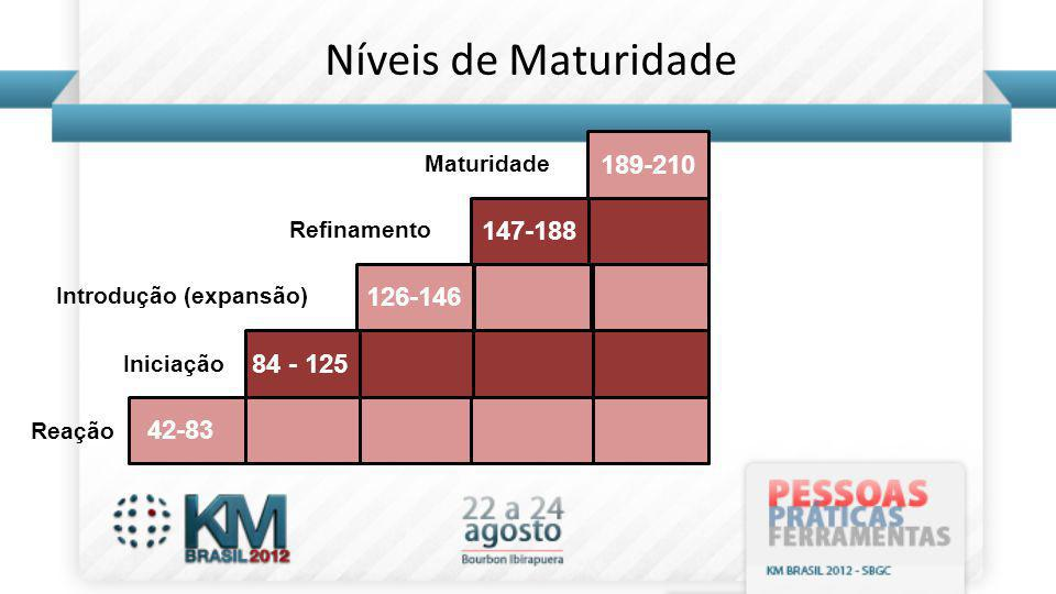 Níveis de Maturidade 42-83 84 - 125 126-146 147-188 189-210 Reação Iniciação Introdução (expansão) Refinamento Maturidade