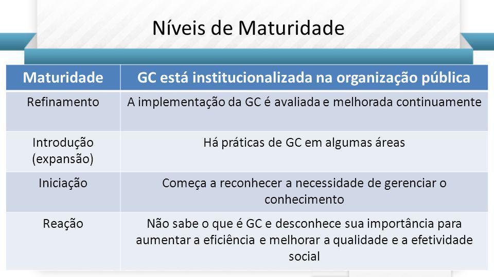 GC está institucionalizada na organização pública RefinamentoA implementação da GC é avaliada e melhorada continuamente Introdução (expansão) Há práticas de GC em algumas áreas IniciaçãoComeça a reconhecer a necessidade de gerenciar o conhecimento ReaçãoNão sabe o que é GC e desconhece sua importância para aumentar a eficiência e melhorar a qualidade e a efetividade social Níveis de Maturidade