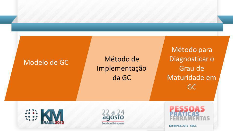 Modelo de GC Método de Implementação da GC Método para Diagnosticar o Grau de Maturidade em GC
