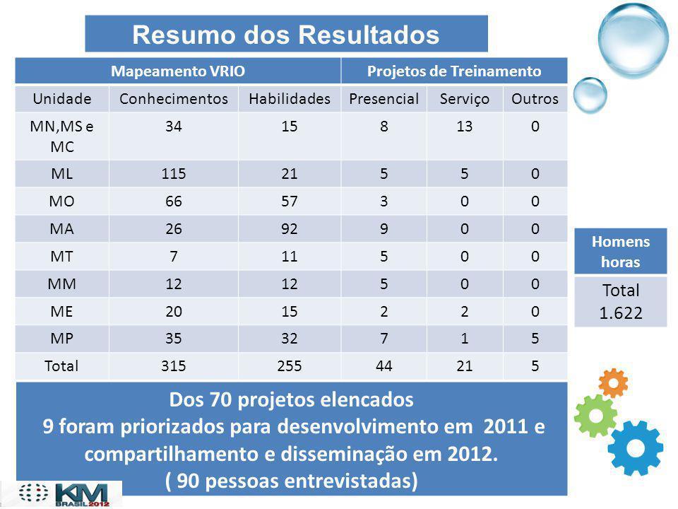 Resumo dos Resultados Dos 70 projetos elencados 9 foram priorizados para desenvolvimento em 2011 e compartilhamento e disseminação em 2012. ( 90 pesso