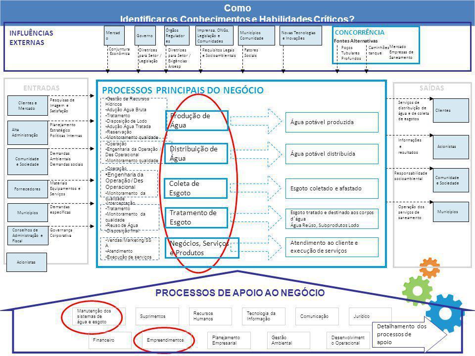 Como Identificar os Conhecimentos e Habilidades Críticos? ENTRADASSAÍDAS Informações e resultados Acionistas Serviços de distribuição de água e de col