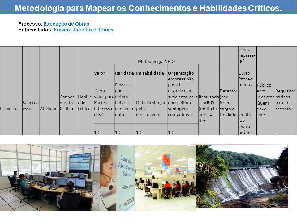 Mapeamento dos Conhecimentos e Habilidade Críticas MEE Processo: Execução de Obras Entrevistados: Frazão, Jairo Ito e Tomás 1/2 Metodologia para Mapea