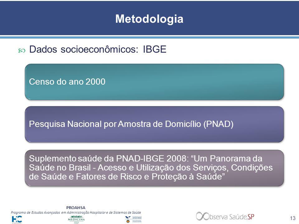 PROAHSA Programa de Estudos Avançados em Administração Hospitalar e de Sistemas de Saúde Metodologia 13 Dados socioeconômicos: IBGE Censo do ano 2000P