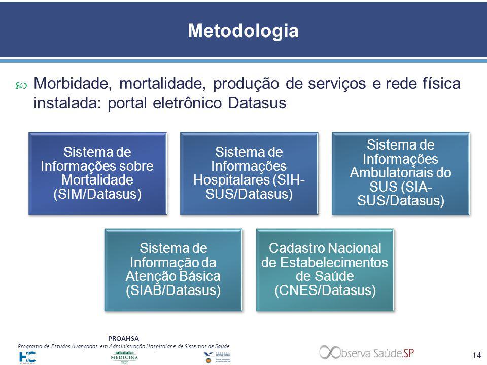 PROAHSA Programa de Estudos Avançados em Administração Hospitalar e de Sistemas de Saúde Metodologia Morbidade, mortalidade, produção de serviços e re