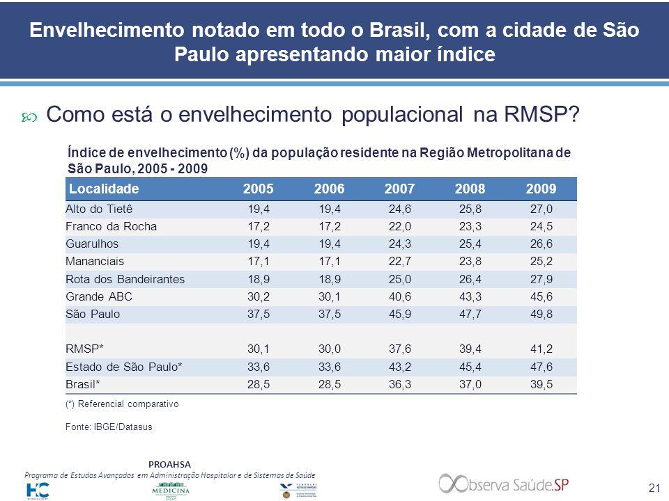 PROAHSA Programa de Estudos Avançados em Administração Hospitalar e de Sistemas de Saúde Envelhecimento notado em todo o Brasil, com a cidade de São P