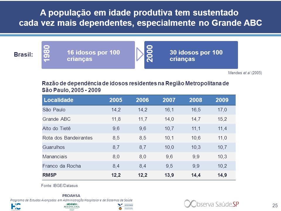 PROAHSA Programa de Estudos Avançados em Administração Hospitalar e de Sistemas de Saúde A população em idade produtiva tem sustentado cada vez mais d