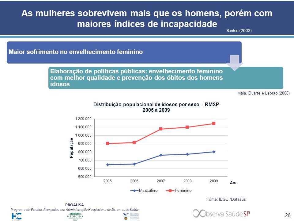 PROAHSA Programa de Estudos Avançados em Administração Hospitalar e de Sistemas de Saúde As mulheres sobrevivem mais que os homens, porém com maiores