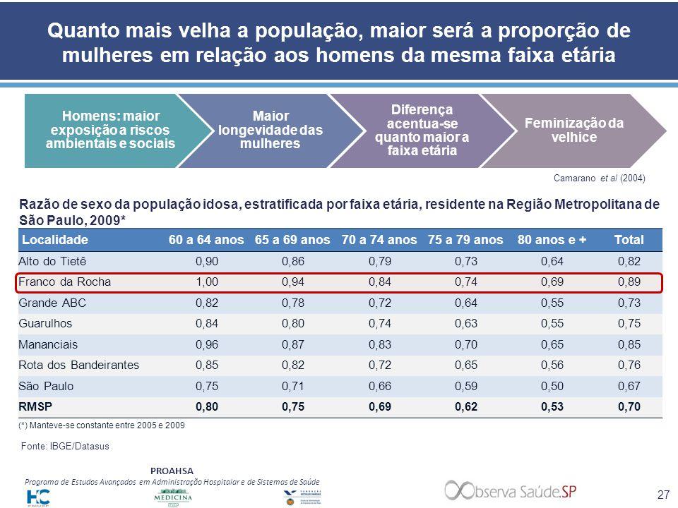 PROAHSA Programa de Estudos Avançados em Administração Hospitalar e de Sistemas de Saúde Quanto mais velha a população, maior será a proporção de mulh