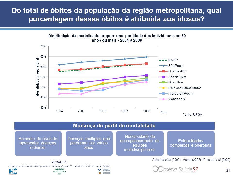PROAHSA Programa de Estudos Avançados em Administração Hospitalar e de Sistemas de Saúde Do total de óbitos da população da região metropolitana, qual