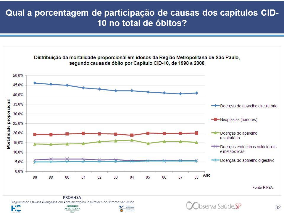 PROAHSA Programa de Estudos Avançados em Administração Hospitalar e de Sistemas de Saúde Qual a porcentagem de participação de causas dos capítulos CI