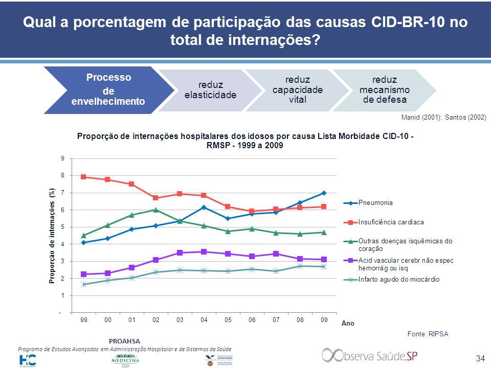 PROAHSA Programa de Estudos Avançados em Administração Hospitalar e de Sistemas de Saúde Qual a porcentagem de participação das causas CID-BR-10 no to