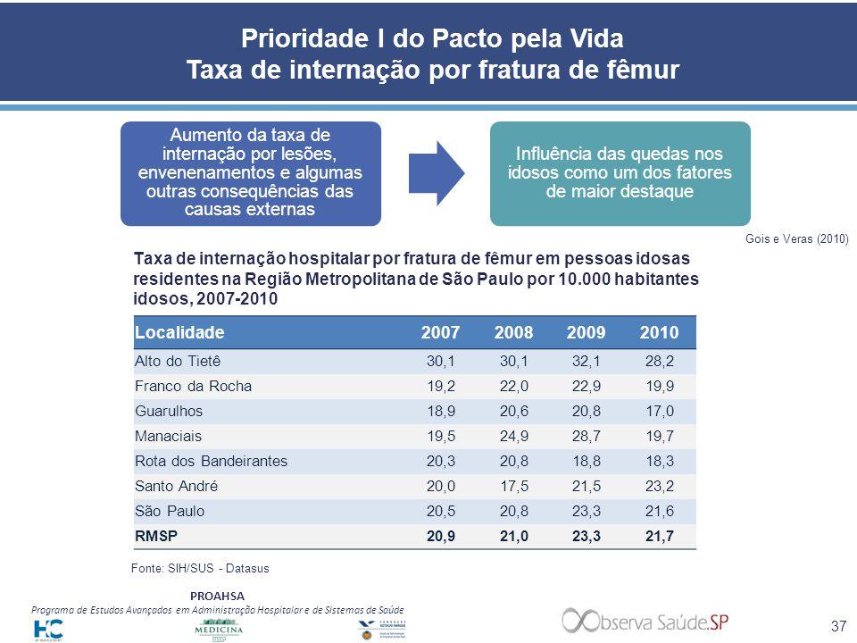 PROAHSA Programa de Estudos Avançados em Administração Hospitalar e de Sistemas de Saúde Localidade2007200820092010 Alto do Tietê30,1 32,128,2 Franco