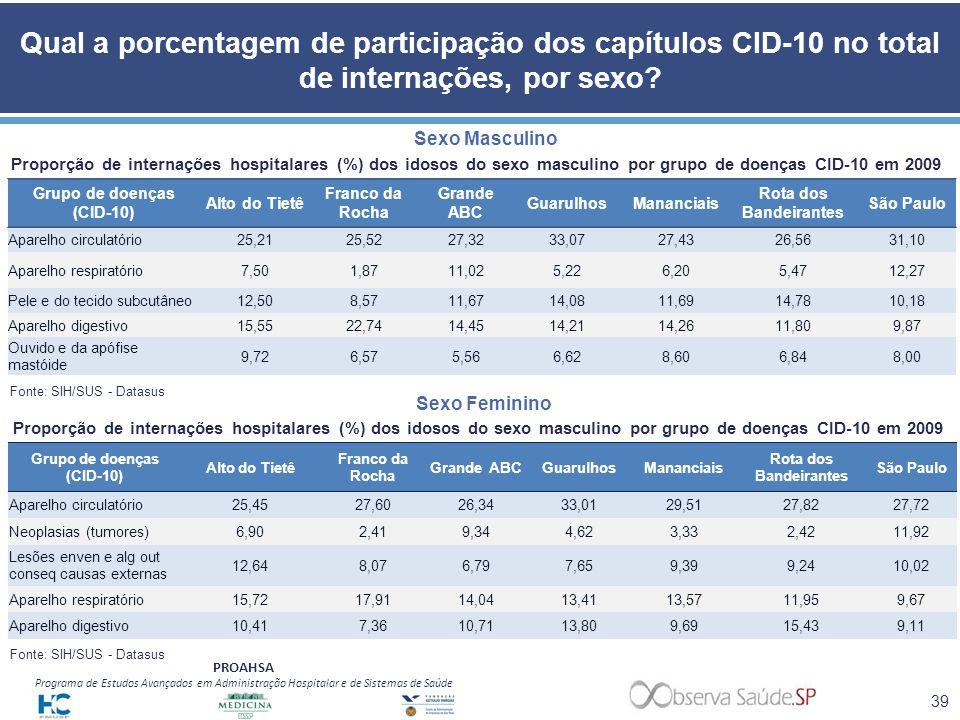 PROAHSA Programa de Estudos Avançados em Administração Hospitalar e de Sistemas de Saúde Qual a porcentagem de participação dos capítulos CID-10 no to