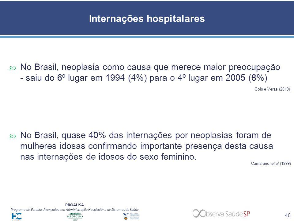 PROAHSA Programa de Estudos Avançados em Administração Hospitalar e de Sistemas de Saúde Internações hospitalares No Brasil, neoplasia como causa que