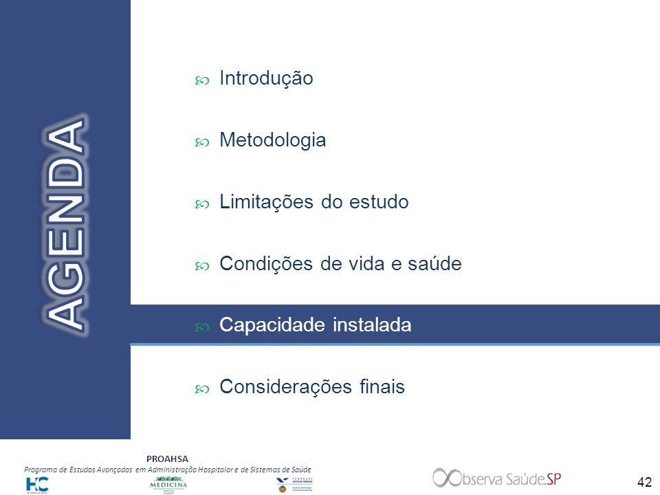 PROAHSA Programa de Estudos Avançados em Administração Hospitalar e de Sistemas de Saúde Introdução Metodologia Limitações do estudo Condições de vida