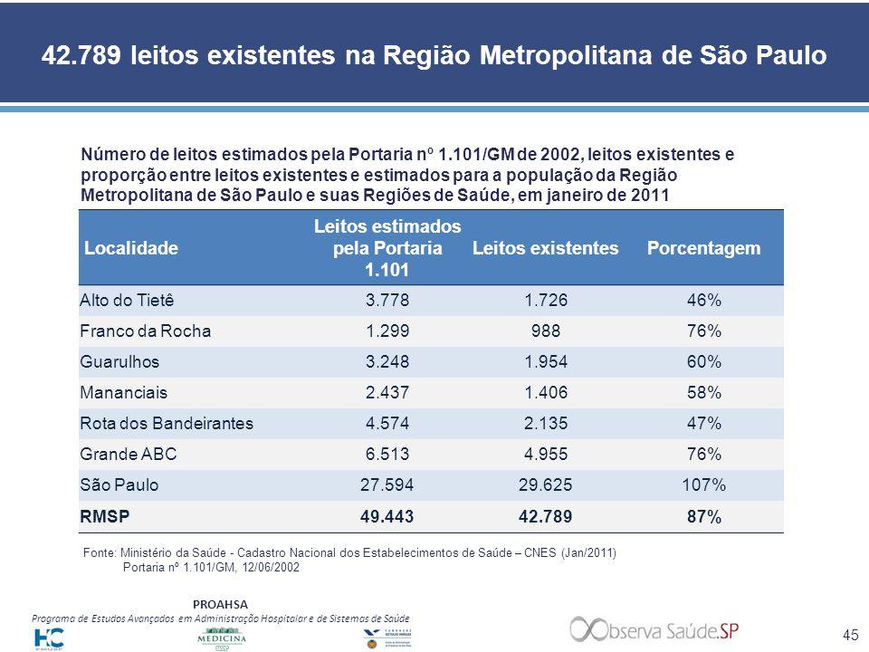 PROAHSA Programa de Estudos Avançados em Administração Hospitalar e de Sistemas de Saúde 42.789 leitos existentes na Região Metropolitana de São Paulo