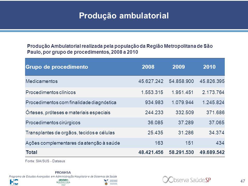 PROAHSA Programa de Estudos Avançados em Administração Hospitalar e de Sistemas de Saúde Produção ambulatorial Produção Ambulatorial realizada pela po