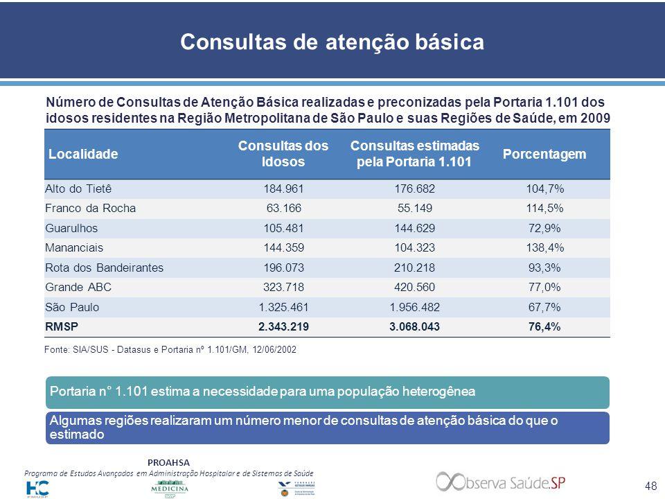 PROAHSA Programa de Estudos Avançados em Administração Hospitalar e de Sistemas de Saúde Consultas de atenção básica Portaria n° 1.101 estima a necess