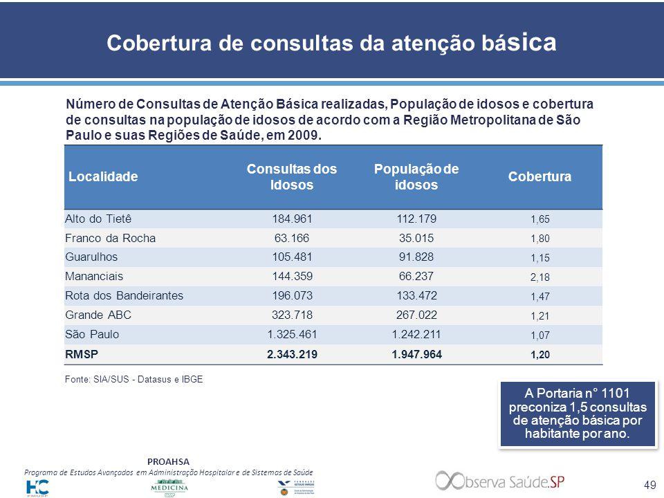 PROAHSA Programa de Estudos Avançados em Administração Hospitalar e de Sistemas de Saúde Cobertura de consultas da atenção bá sica A Portaria n° 1101