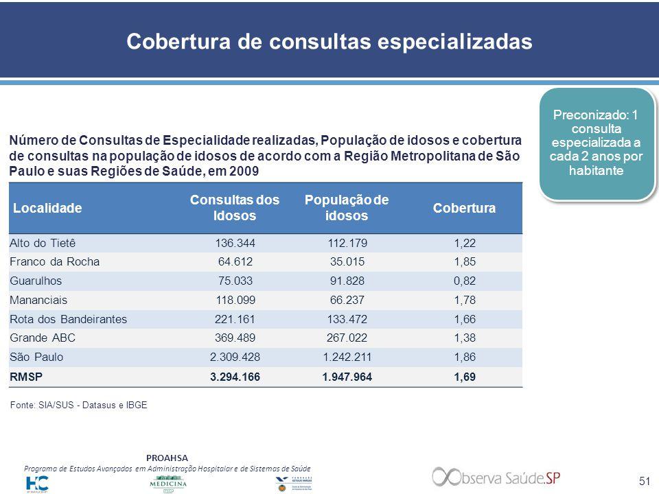 PROAHSA Programa de Estudos Avançados em Administração Hospitalar e de Sistemas de Saúde Cobertura de consultas especializadas Número de Consultas de