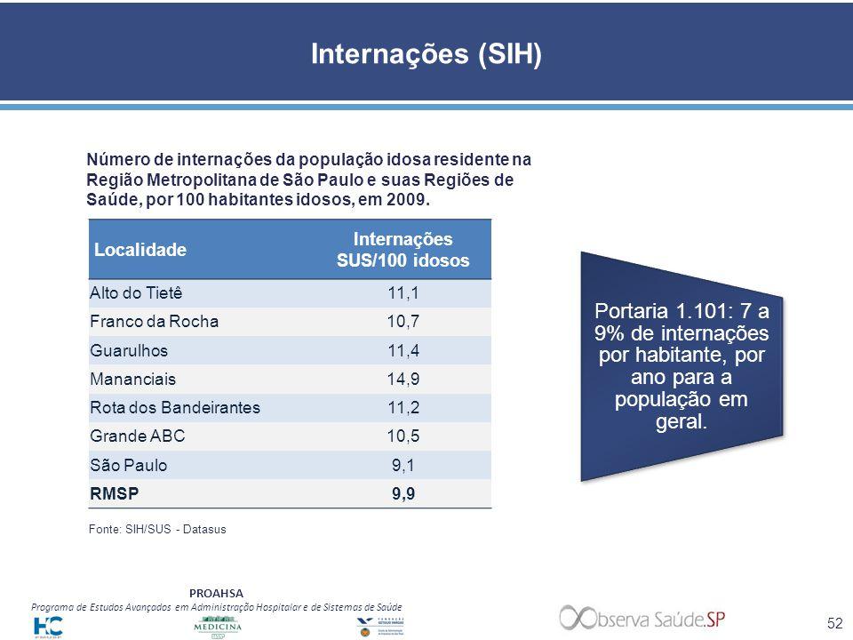 PROAHSA Programa de Estudos Avançados em Administração Hospitalar e de Sistemas de Saúde Internações (SIH) Número de internações da população idosa re