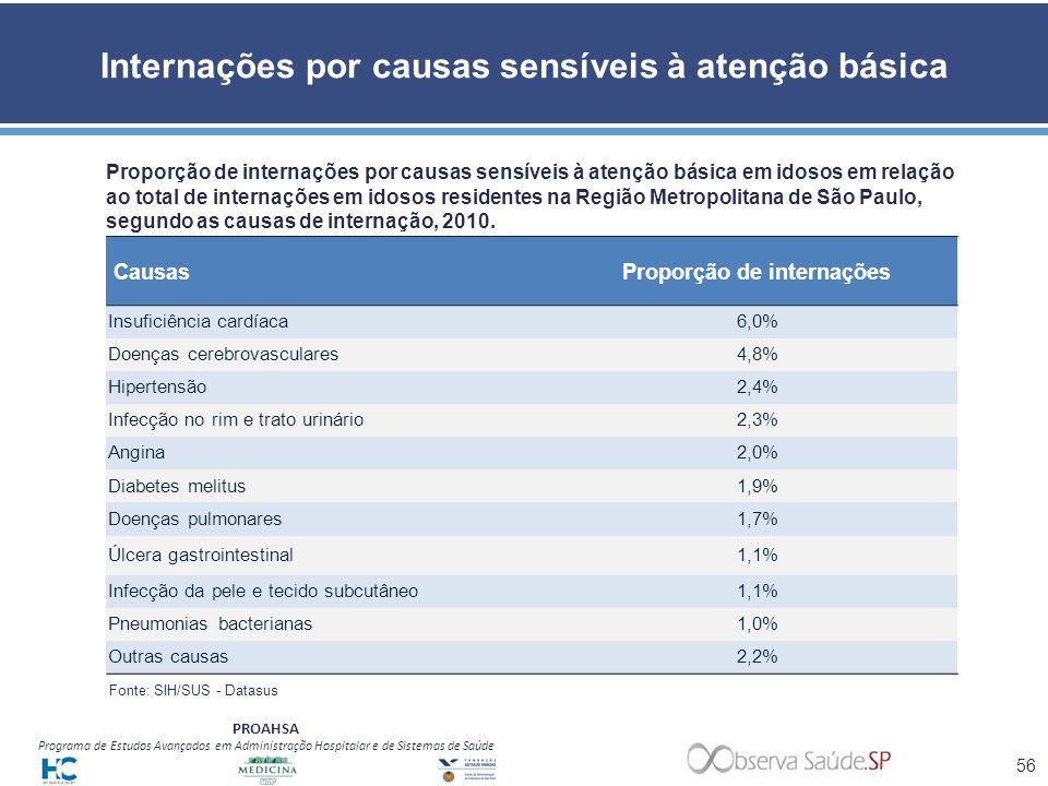 PROAHSA Programa de Estudos Avançados em Administração Hospitalar e de Sistemas de Saúde Internações por causas sensíveis à atenção básica Proporção d